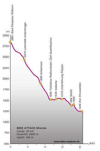 Profile of the Trek Bike Attack race